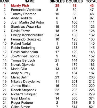 Tennis Women Ranking